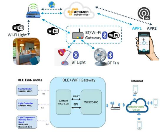 大联大品佳集团力推Microchip为Amazon云平台物联网设备而设计的端到端安全解决方案