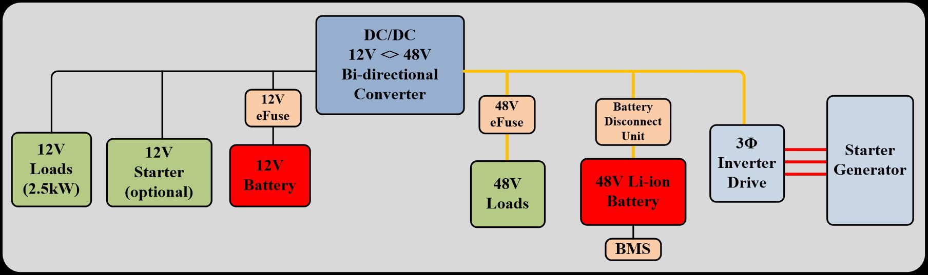 适用于轻度混合动力汽车的48V汽车系统