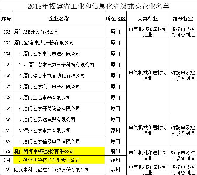 继获评国家知识产权示范企业,科华恒盛荣登福建省龙头企业榜单