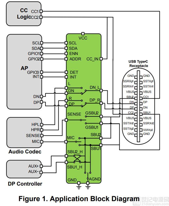 确保通过 USB-C 输出模拟音频