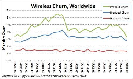 美国和印度推动全球无线客户流失率低于3%