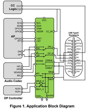 3.5mm 插孔耳机将被淘汰,USB-CTM 应运而生