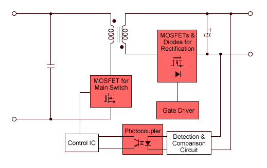 电源模块中隔离电压 3000VDC 有什么用?