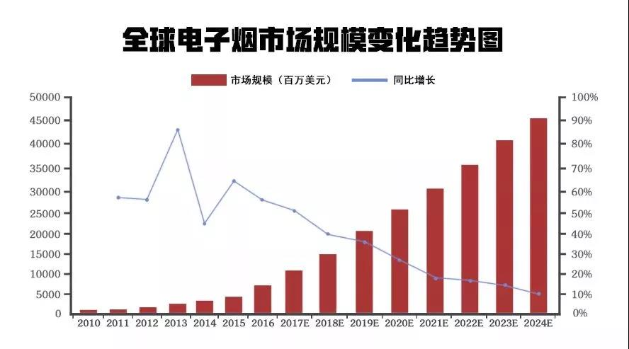 香港全面禁止电子烟,国内部件生产商会受多大影响?