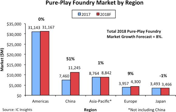 2018年中国纯晶圆代工市场将成长51%