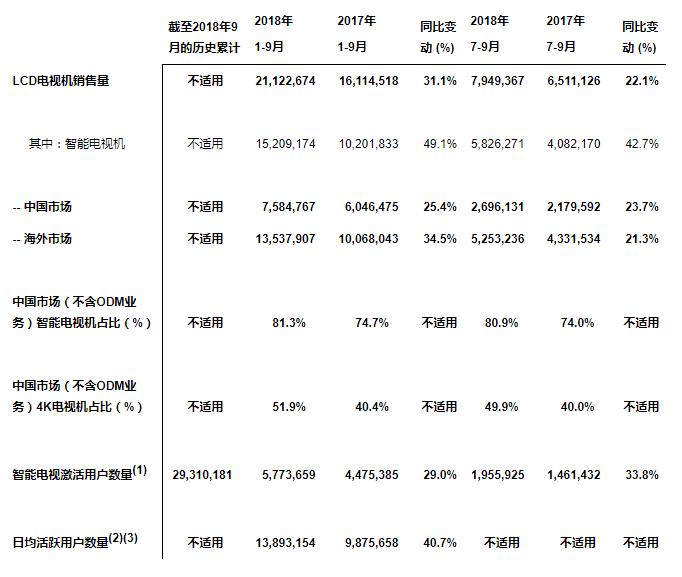 TCL 电子首三季度电视机销售量超2,112万台 第三季度销售量创历史单季新高