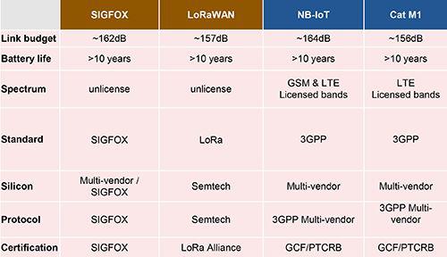 探讨物联网 M2M 市场、联网标准与产品设计