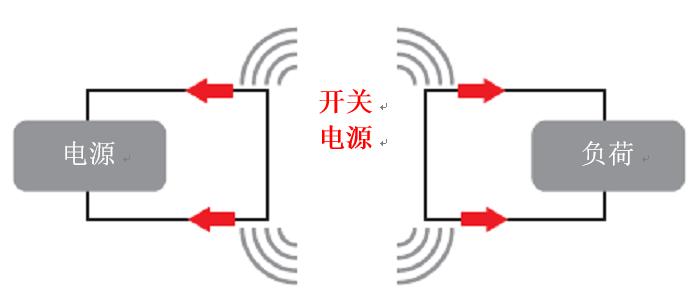 使用电源模块简化低 EMI 设计