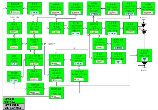 大联大世平集团推出基于 NXP 的 BMS 一体机解决方案