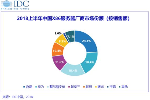 IDC: 多因素共振 X86 服务器市场量价齐升