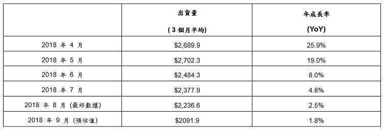 2018年9月北美半导体设备出货20.9亿美元