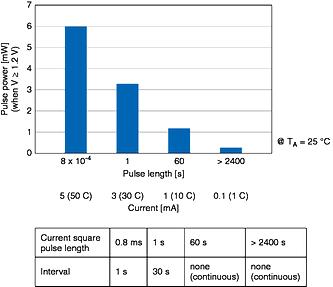 CeraCharge 适用于物联网的可充电的固态 SMD 电池
