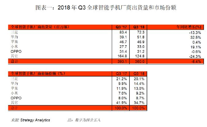 Strategy Analytics:2018年 Q3 全球智能手机出货量同比下跌8%