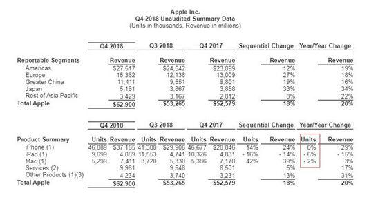 苹果 Q4 业绩报告:营收629亿美元净利141亿,创历史新高!
