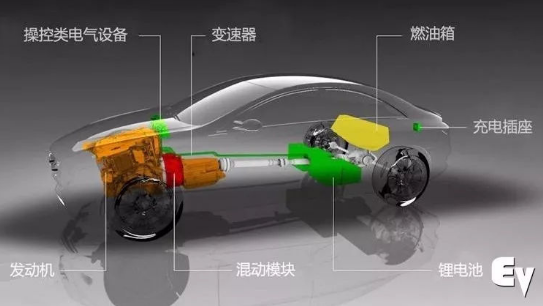 插电混动车型能非常有效的解决纯电动汽车的续航里程焦虑
