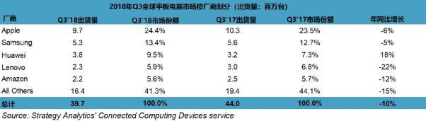 Strategy Analytics:2018年 Q3 全球平板电脑市场规模缩水10%