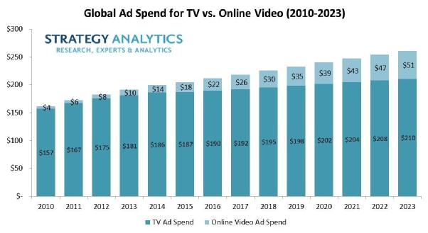 电视广告将在2023年占全球视频广告支出的80%