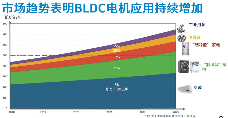 """BLDC 电机市场风起云涌——Power Integrations 全新推出 BridgeSwitch 集成半桥电路 (IHB) 的电机驱动器 IC,给你一颗动力澎湃的""""芯"""""""