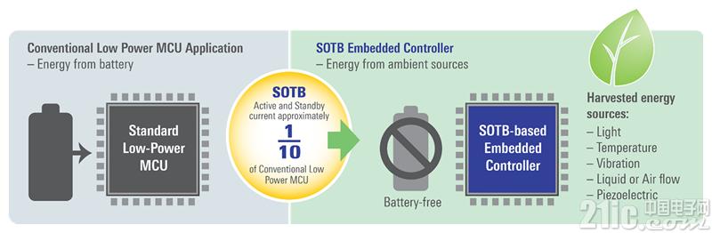 Soitec 晶圆成为瑞萨新型 SOTB 芯片组核心成员