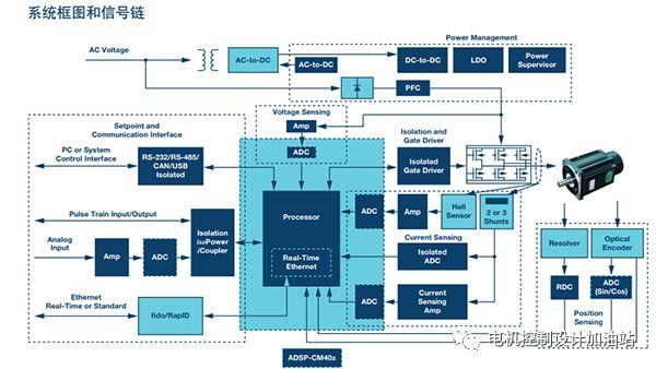 ADI提出针对伺服电机控制的解决方案
