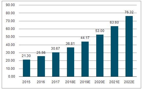 配网自动化将快速增长 2020年实现配电自动化90%覆盖率的目标