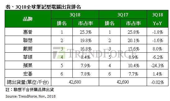 CPU 缺货影响 笔电出货 Q3 季增仅3.9%