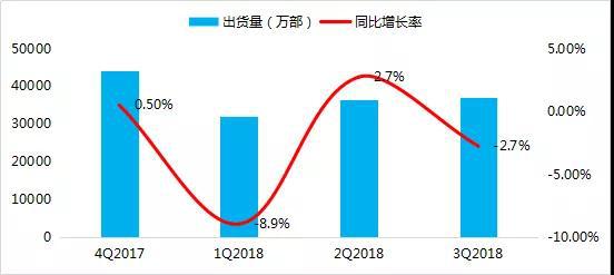 2018年前三季度全球手機市場報告