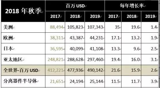 WSTS:2018年全球半导体规模将达4780亿美元