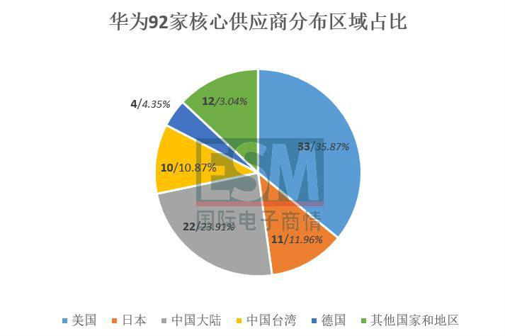 华为首次公布92家核心供应商名单(附完整名单)