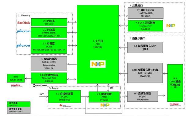 大联大世平集团推出基于 NXP 产品的 ADAS 解决方案