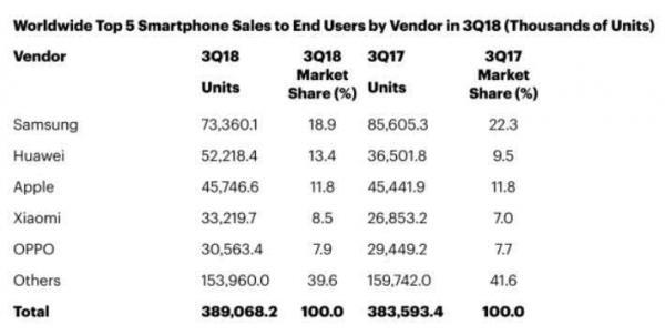 Gartner:没有华为和小米,全球智能手机销量将下降5.2%