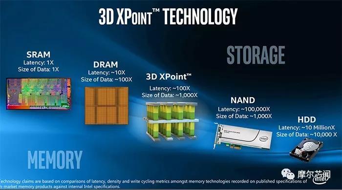 国内公司发力相变存储,2021年推 3D XPoint 芯片