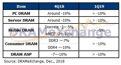 第四季 DRAM 合约价二次下修,2019年第一季跌幅持续扩大