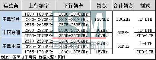 三大运营商 5G 试验频率资源分配方案确定,移动频宽为 260MHz