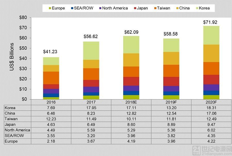 2020年全球半导体设备市场将达719亿美元