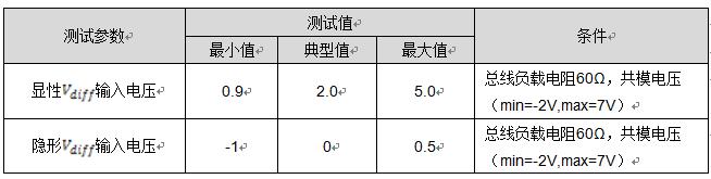 CAN 一致性测试之输入电压阈值测试