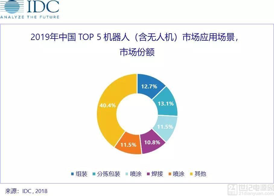 IDC 预计, 中国机器人(含无人机)市场将在2022年达到5560亿元人民币