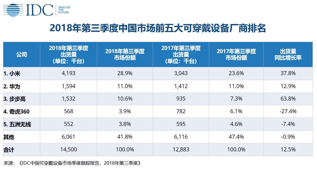IDC:2018年第三季度中国智能手表市场发展迅速,同比上涨72%