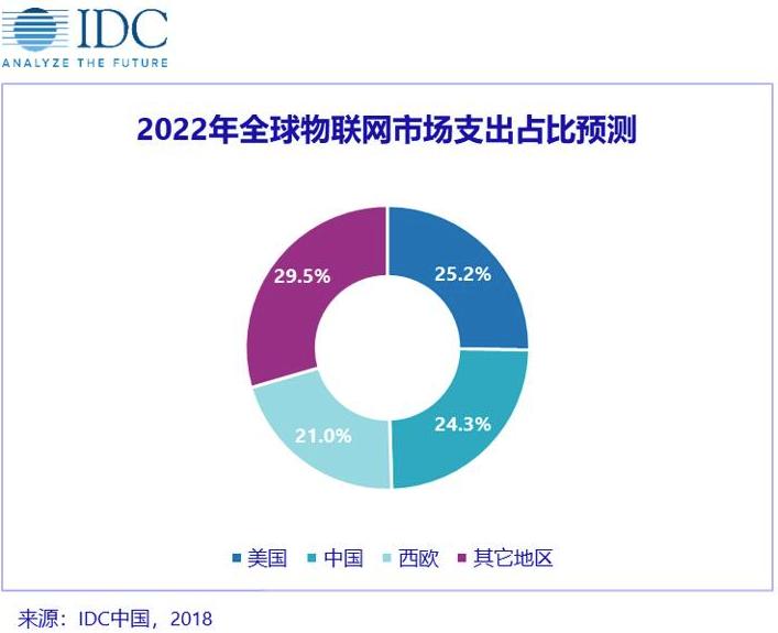 IDC 发布《 2018年上半年全球物联网支出指南》