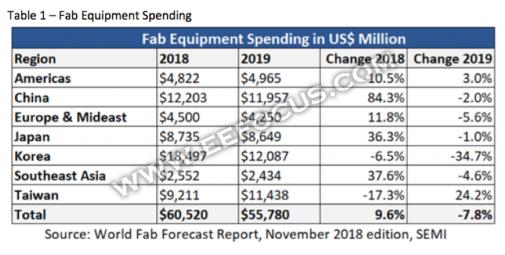 四大不利因素影响,看半导体设备厂商的2019年会有多惨