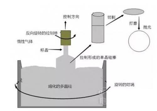 晶圆制造过程中都需要哪些半导体设备