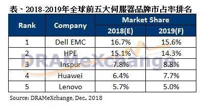 2018年服务器出货排名 全球前五中国占三席