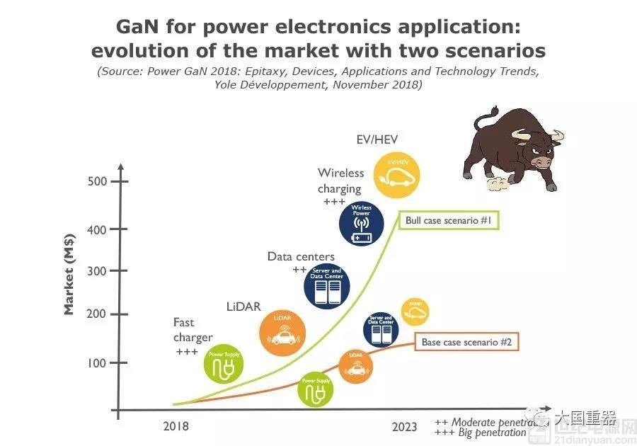 Yole 预测:2017-2023年 GaN 在电源和充电器市场发力,智能手机的充电器是杀手级应用