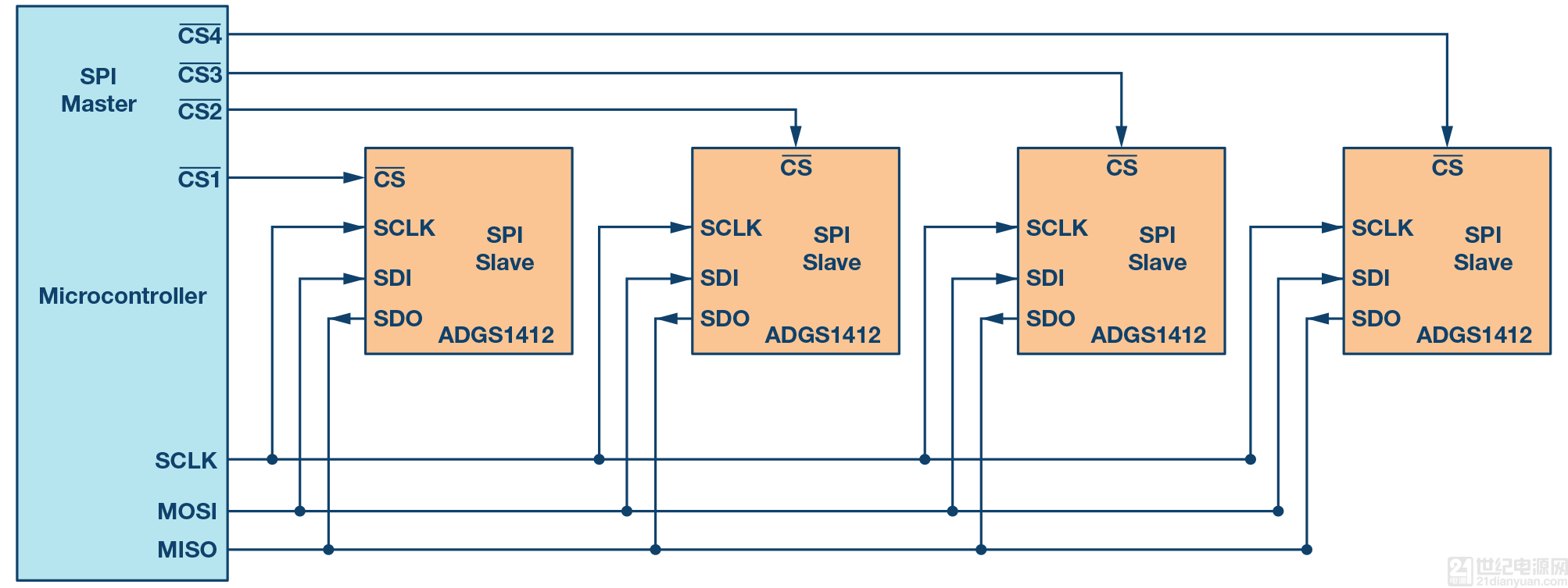 采用4×8交叉点配置时,adi公司支持spi的开关可节省20%的总电路