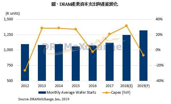 2019年 DRAM 投资热情放缓,价格仍将下降