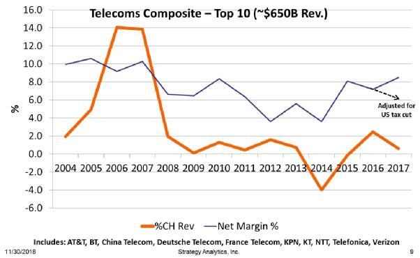 Strategy Analytics:5G 容量将降低价格并不会提高利润