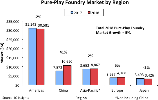 ICinsights:中国晶圆代工需求同比猛增41%