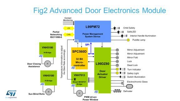 同时采用高集成度解决方案,减少元器件数量,缩减电路板空间,降低产品
