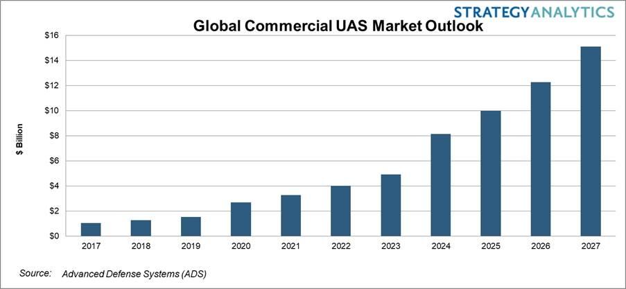 商用无人机系统(UAS)市场规模将达到151亿美元