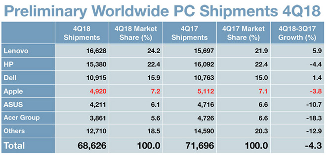 2018 Q4 全球 PC 预估报告:苹果出货量490万台 降幅3.8%